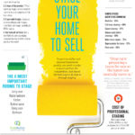Stage Your Home To Sell Sell Sell!