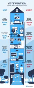 Infographic on Best & Worst Home RENO ROI's